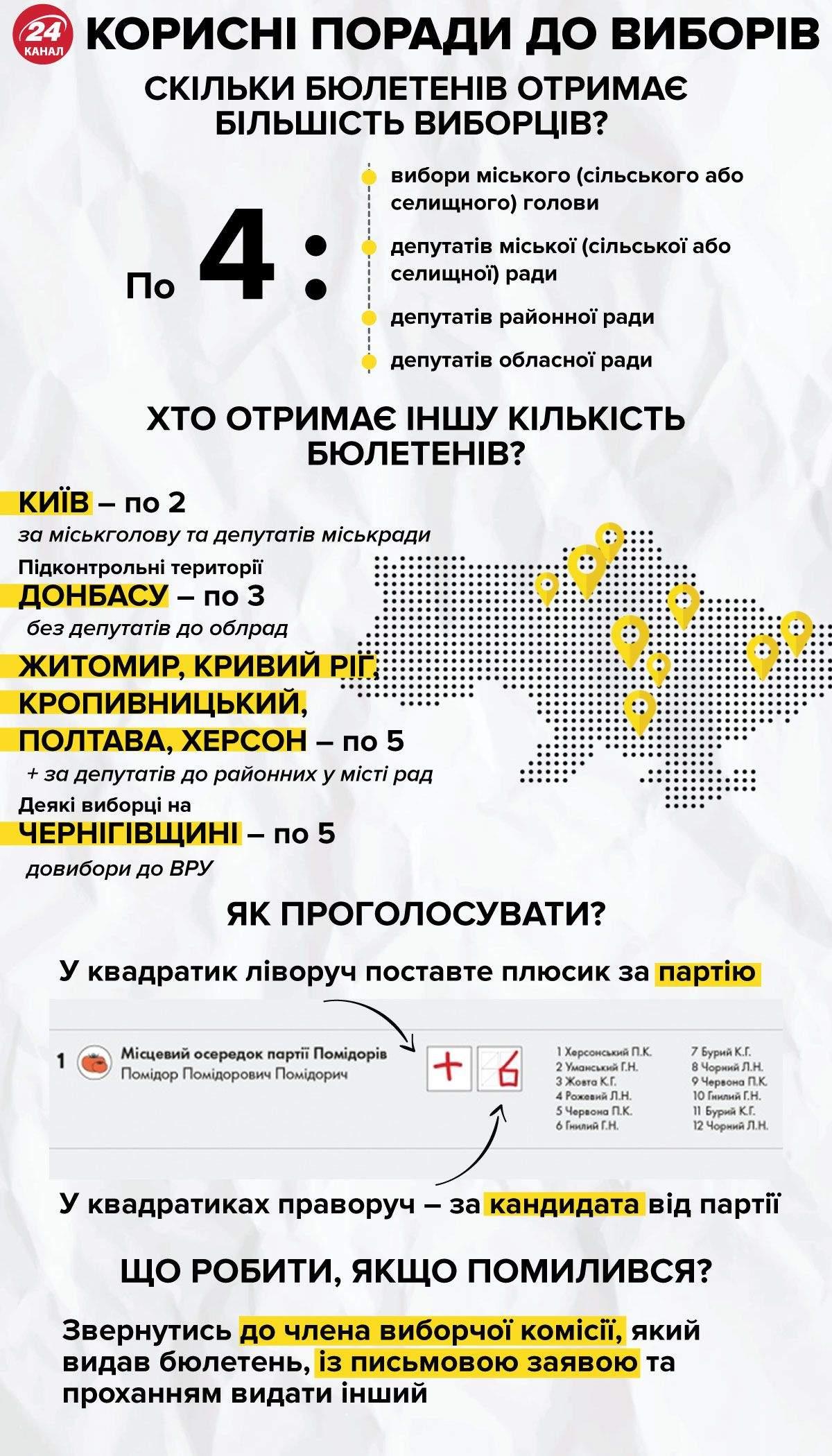 Количество бюллетеней у избирателя Инфографика 24 канала