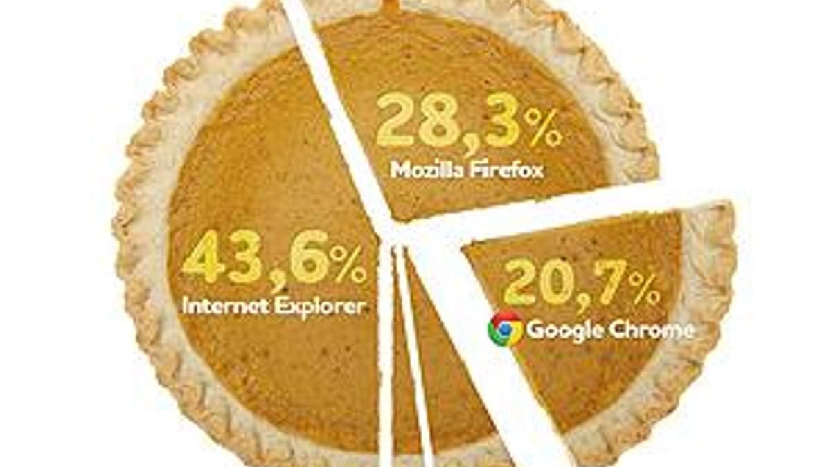 Ще два роки тому Google Chrome мав лише 3% ринку