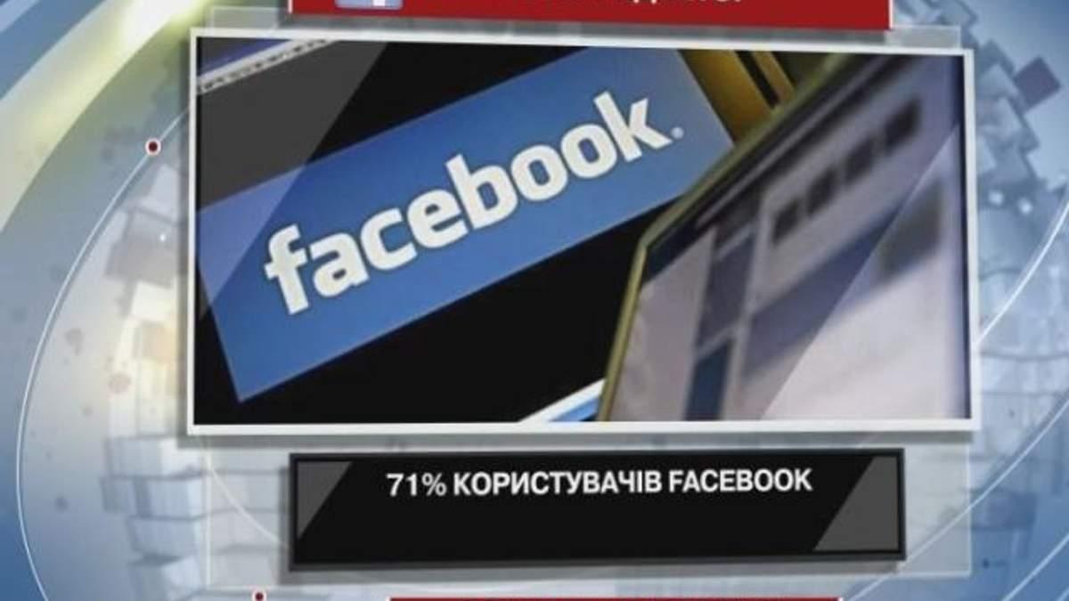 71% користувачів Facebook займаються самоцензурою