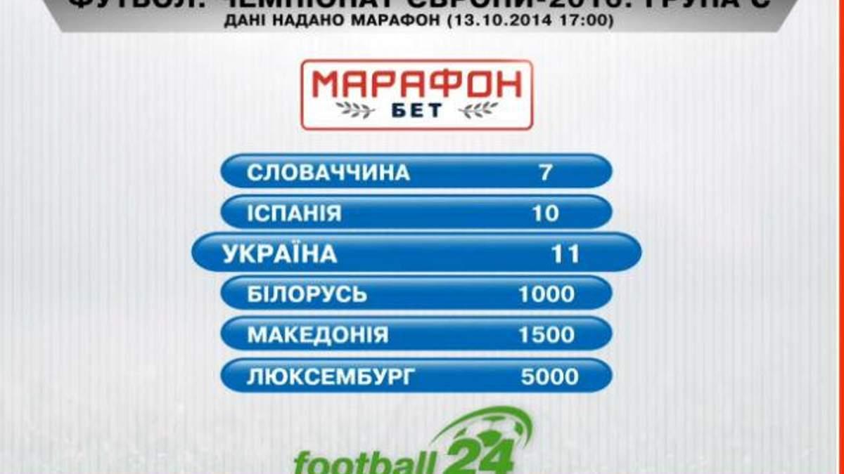 Матч дня. Шансы сборной Украины на Евро-16