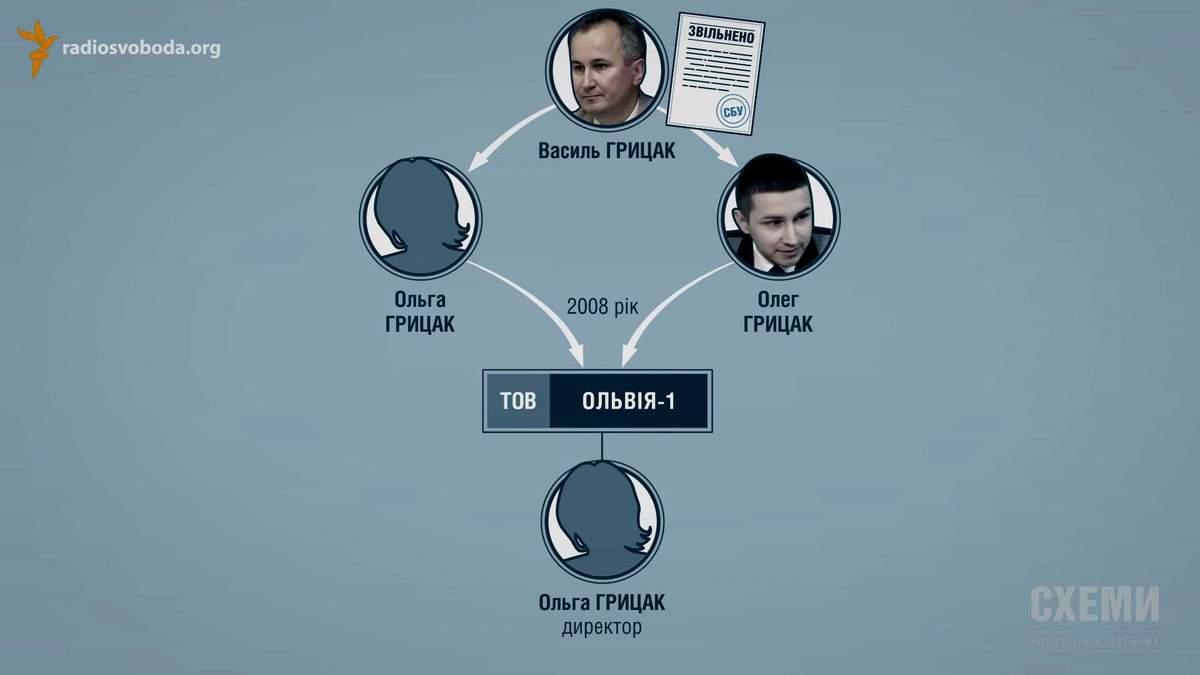 Як син нового глави СБУ підтримував Януковича за часів Майдану