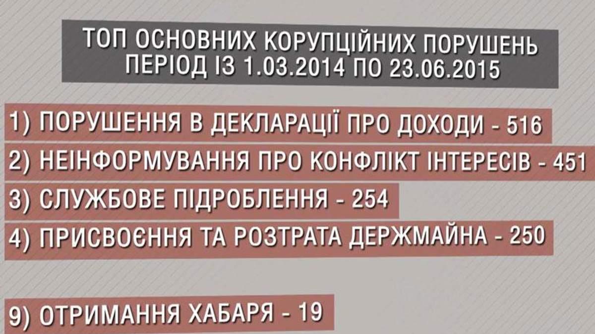 Люстрація по-українськи: з двох тисяч корупціонерів покарали менше 20-ти