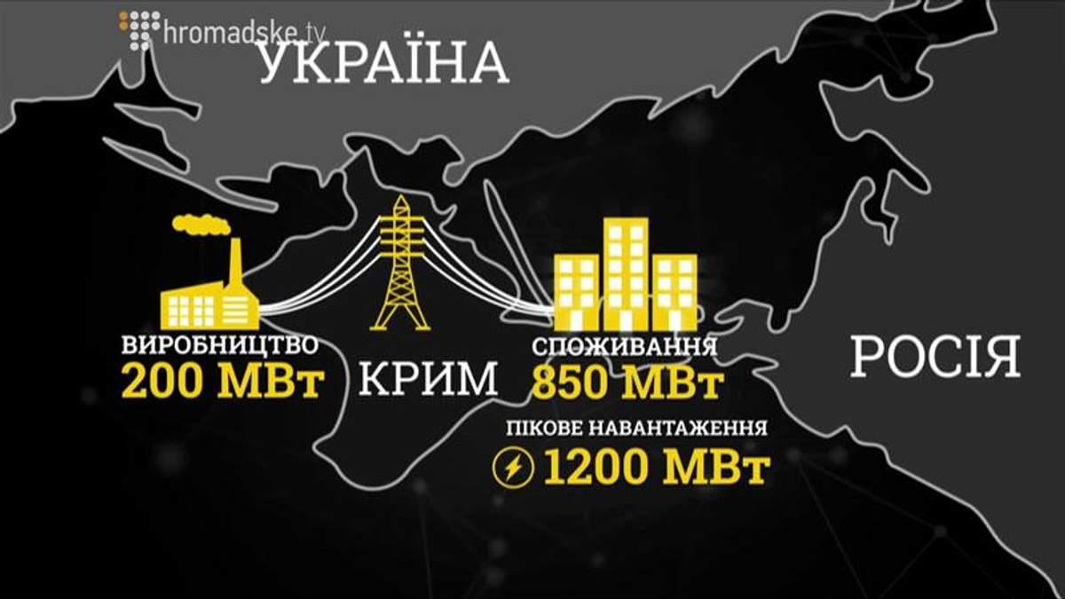 """Російські обіцянки Криму: енергетична незалежність """"зависла"""""""