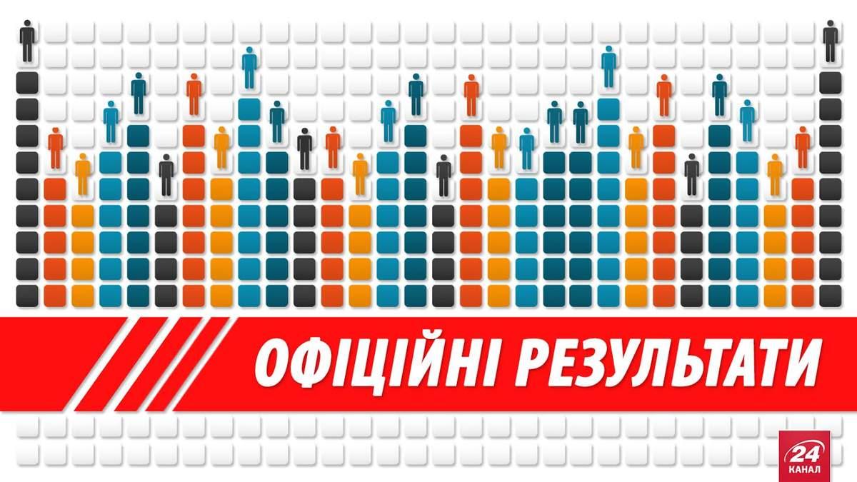 Официальные результаты местных выборов-2015 (Обновляется)