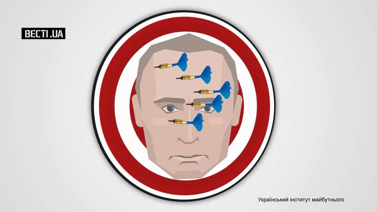 Скільки українців ненавидять Путіна