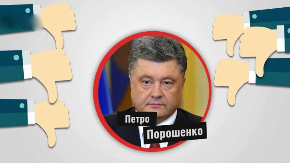 Шокирующий антирейтинг доверия к Порошенко: сколько украинцев разочаровались