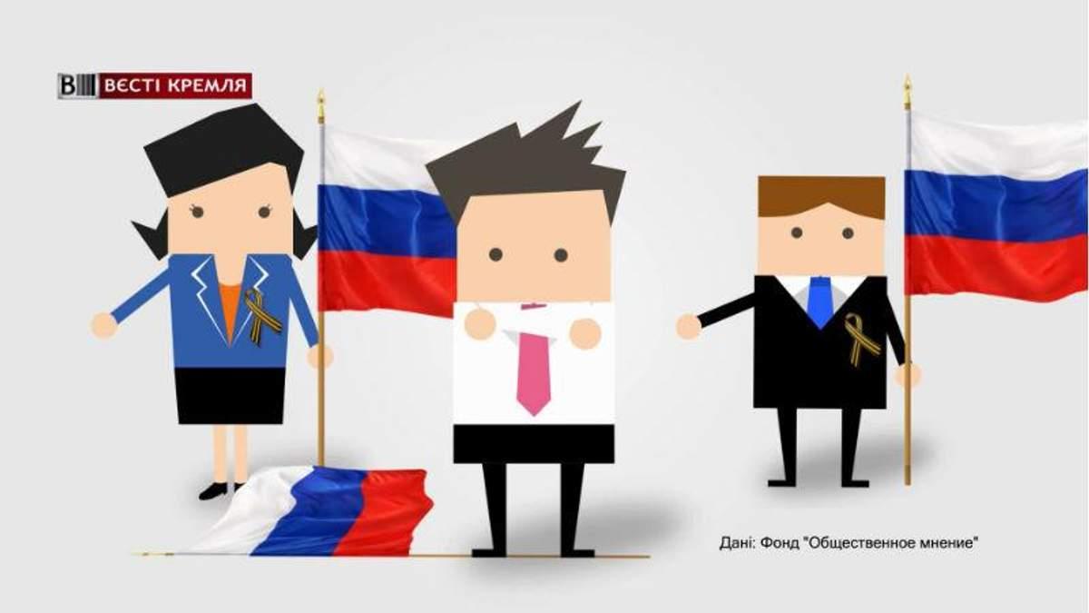 Скільки росіян соромляться назвати себе патріотами: шокуючі дані