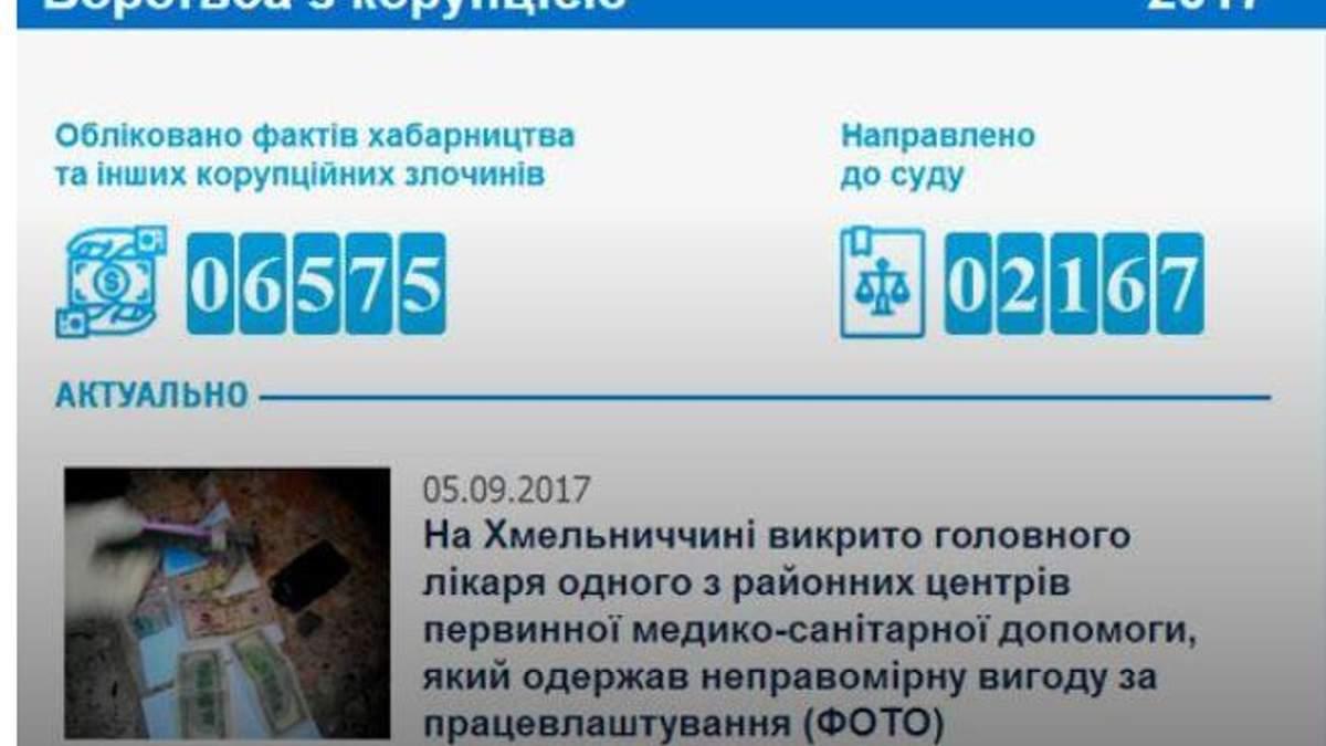 ГПУ створили онлайн-лічильник, на якому рахують загальну суму хабарів