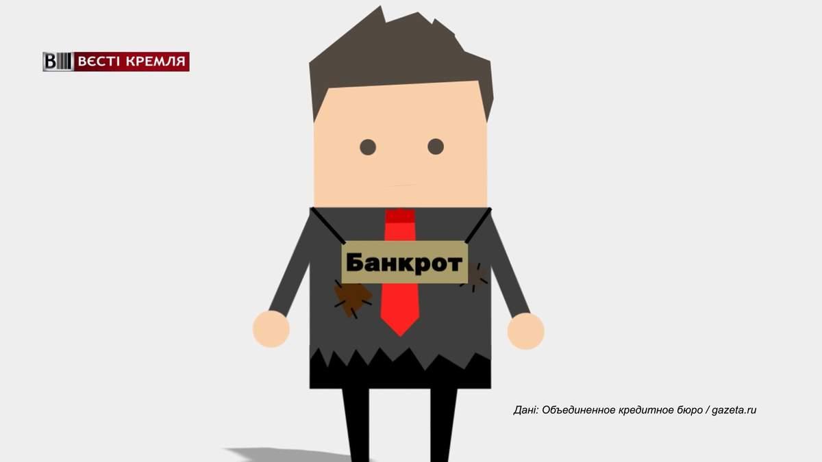 Скільки росіян можуть стати банкрутами: вражаючі дані