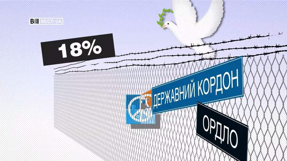 Скільки українців готові на все заради миру на Донбасі
