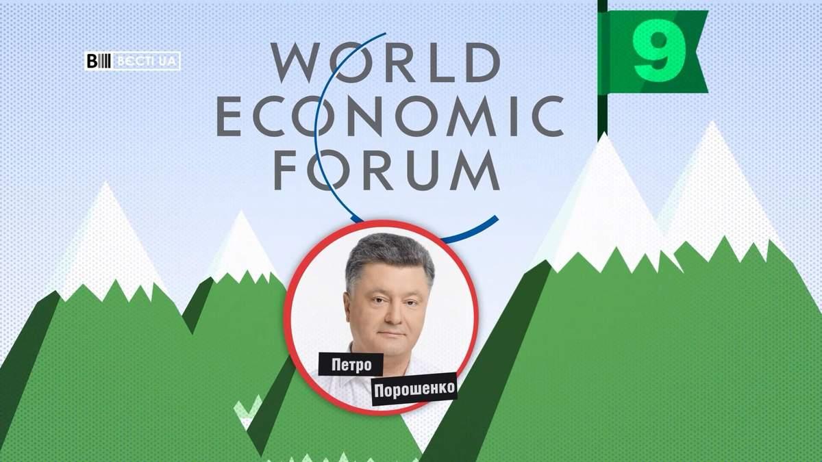 Петр Порошенко вошел в 10 самых богатых спикеров в Давосе: интересный рейтинг