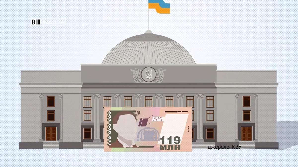 Скільки українські партії витратили на рекламу: шокуючі суми