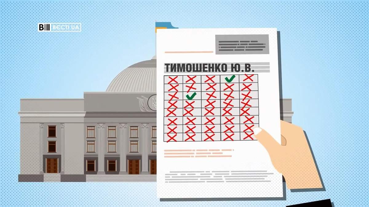 Сколько заседаний Рады пропустила Тимошенко: возмутительные данные