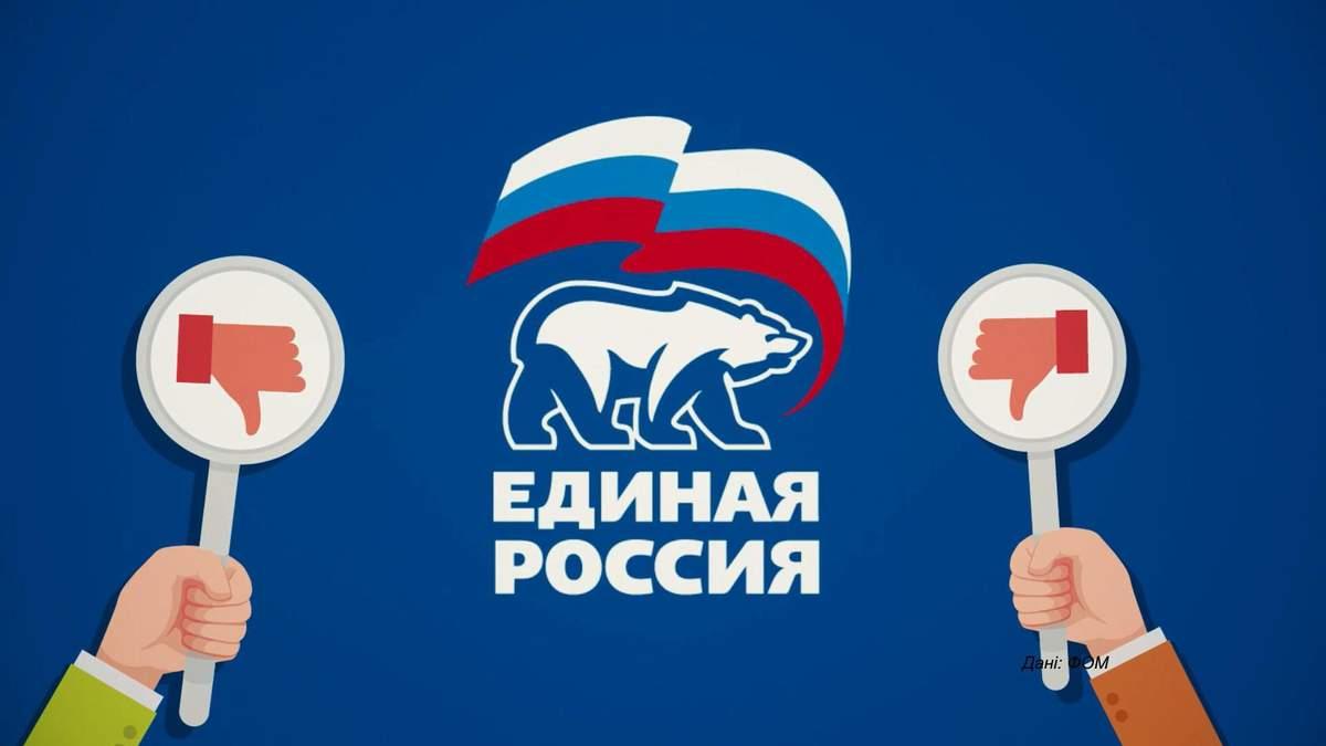 """Скільки росіян негативно ставляться до партії """"Єдина Росія"""": приголомшлива статистика"""