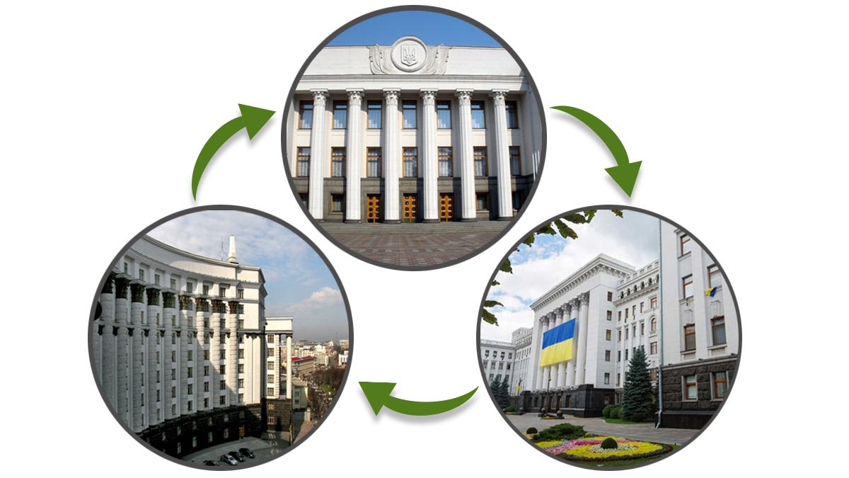 Полномочия Президента, Рады, Кабмина - кто за что отвечает - детали