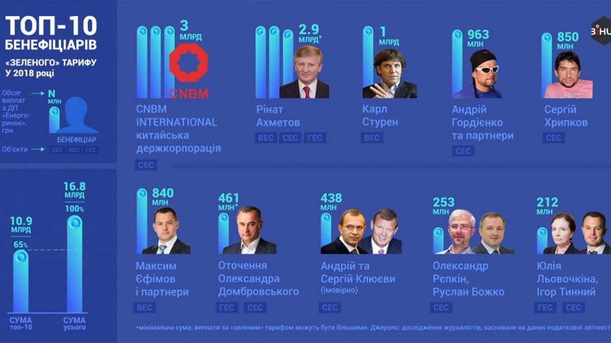 """Холдинг Ахметова та колишні станції Клюєвих отримали мільярди гривень за """"зелені тарифи"""""""