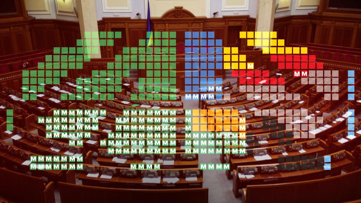 Парламентські вибори в Україні 2019 – скільки місць у Раді для партій переможців