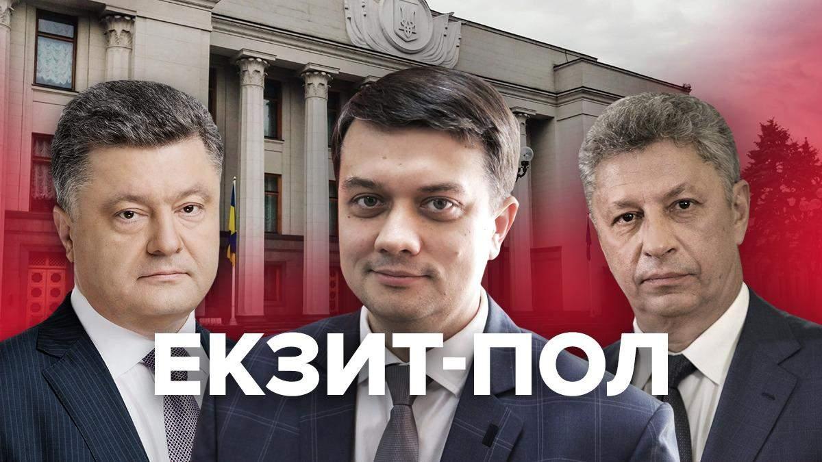 Парламентские выборы 2019 – результаты экзит-пола – кто победил