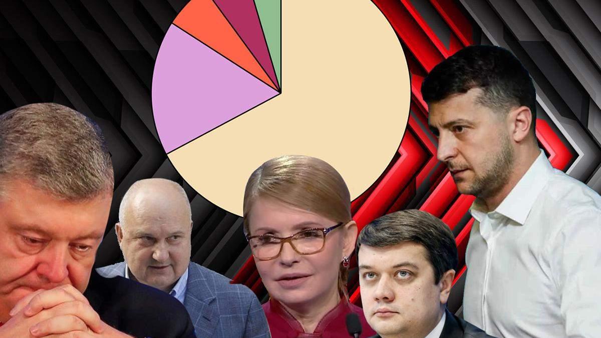 КМІС оприлюднив рейтинг довіри українців до політиків