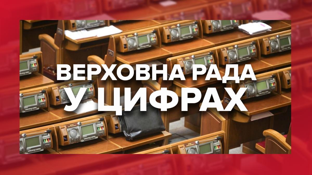Верховна Рада у цифрах: хто, як та за скільки працював у парламенті