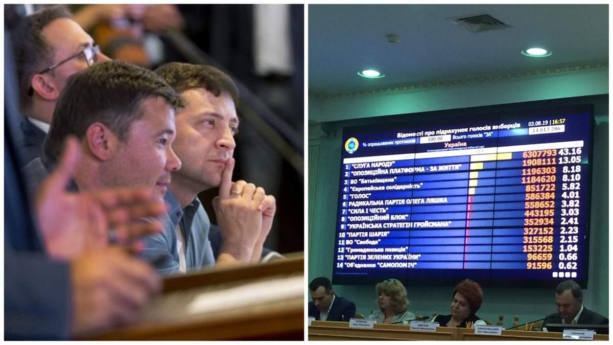 Новости Украины сегодня 3 августа 2019 – новости Украины и мира