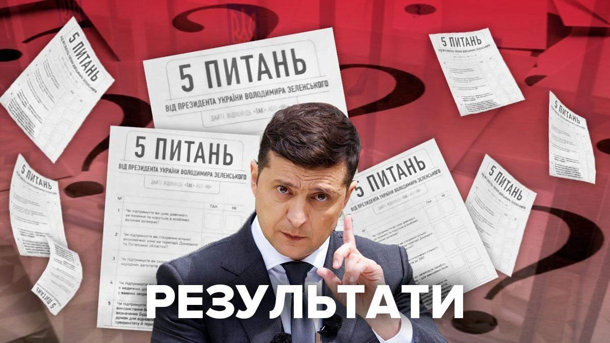 5 вопросов Зеленского на выборах – результаты опроса украинцев