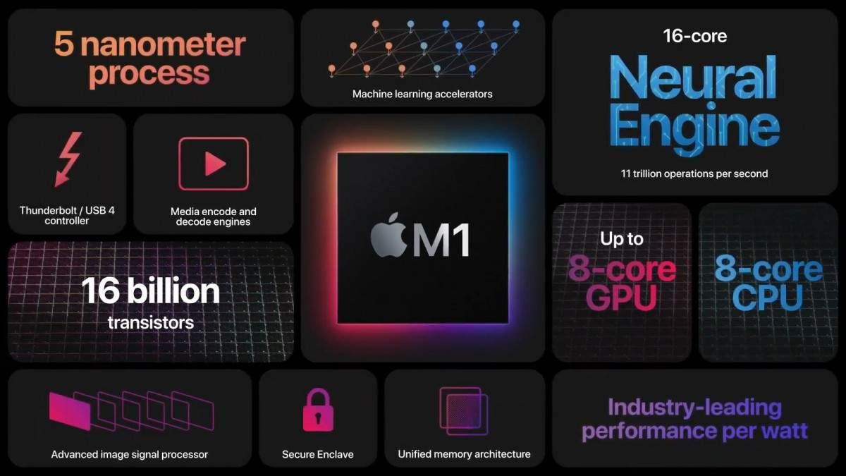Процесор Apple M1