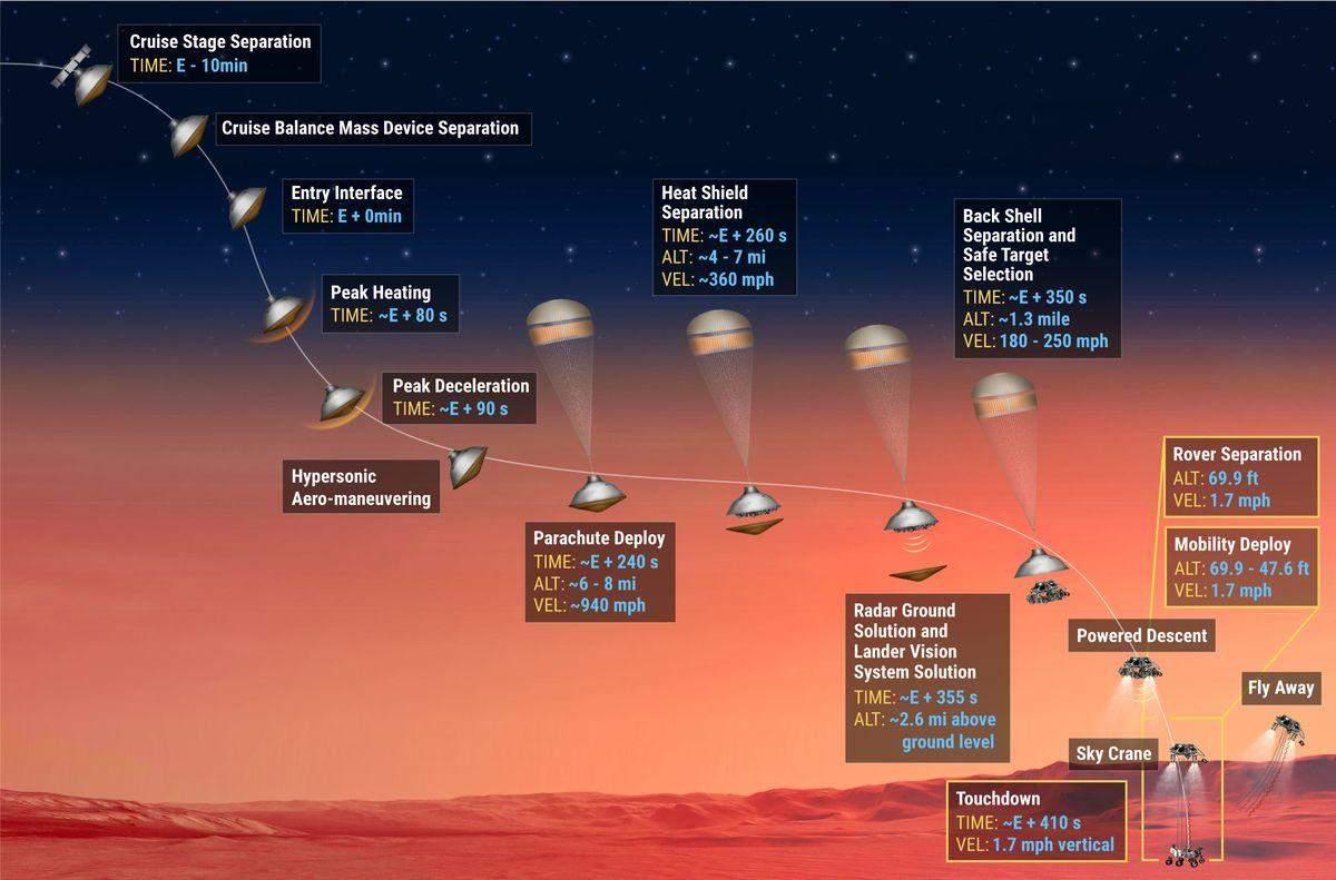 Етапи посадки Perseverance на Марс