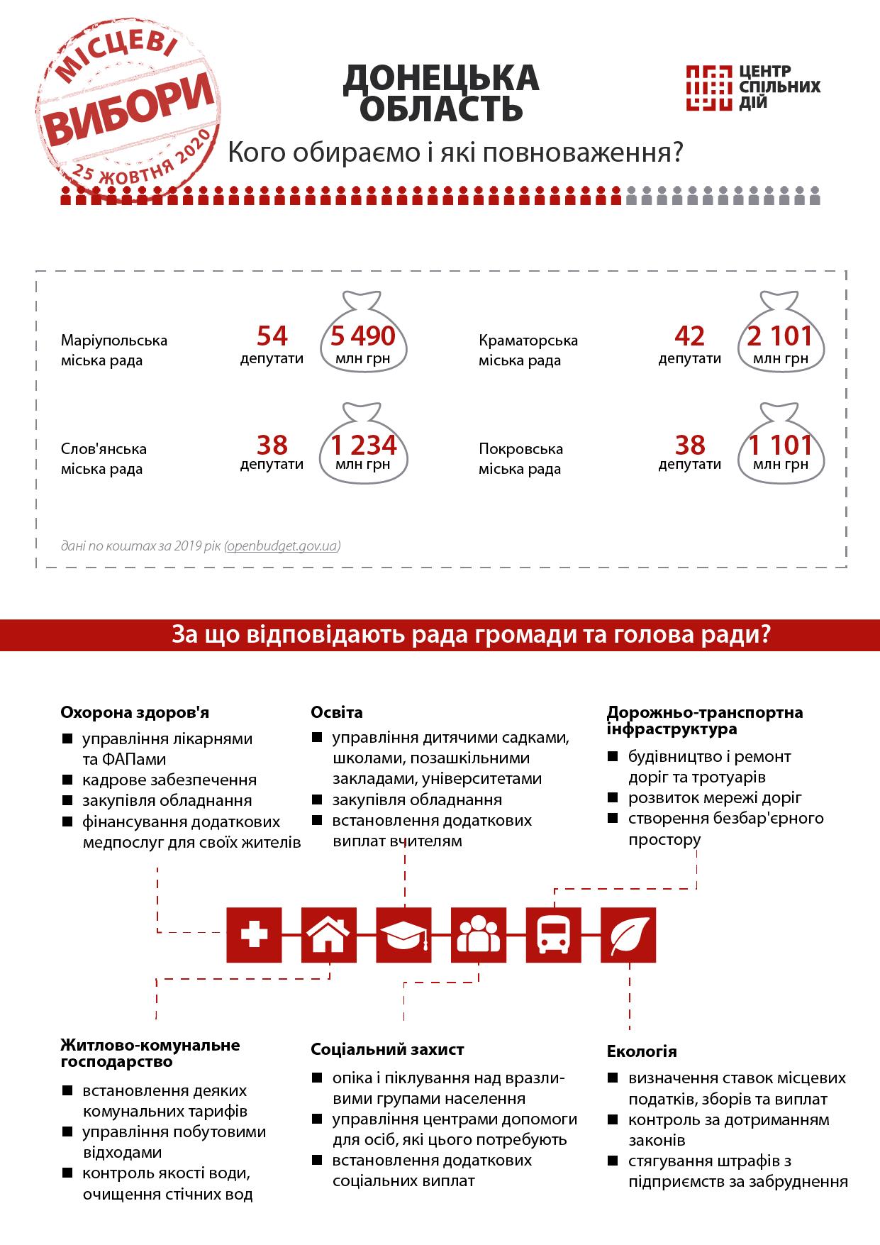 Місцеві вибори 2020 - Донбас