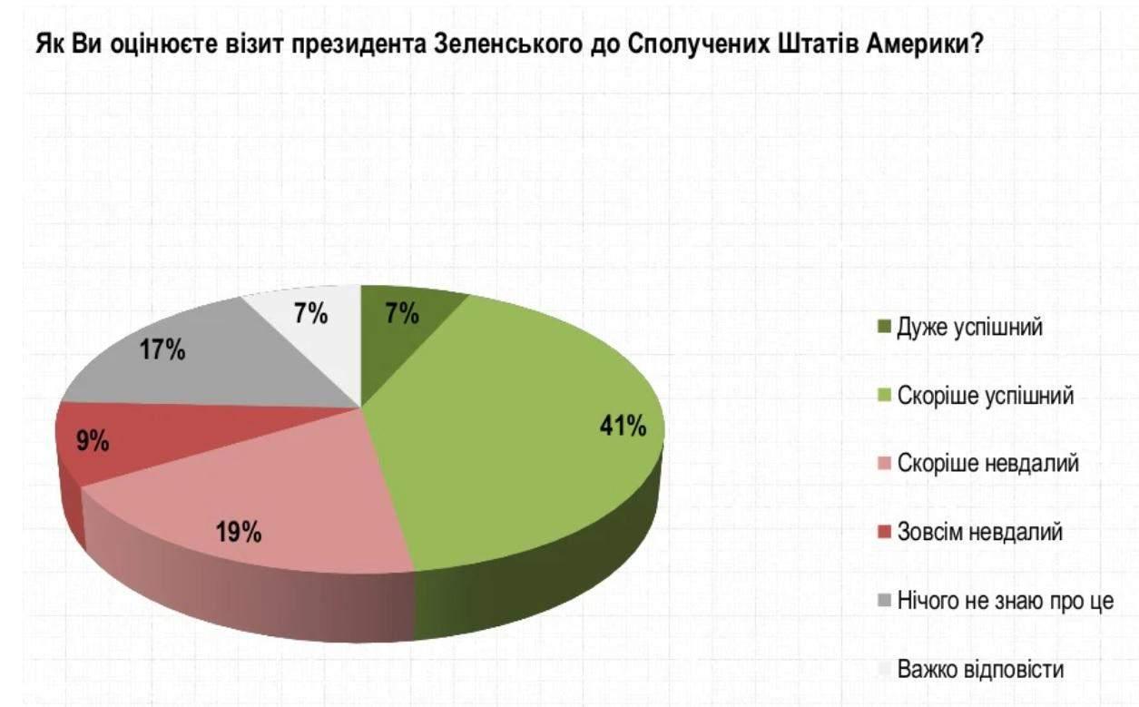 Як українці оцінюють візит Зеленського до США