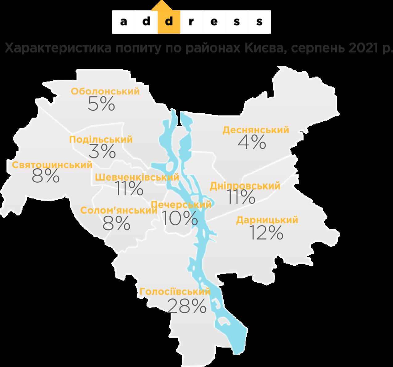 Попит на нерухомість відповідно до району