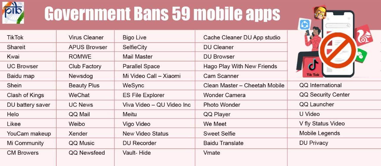 індія мобільні додатки китай блокування заборона