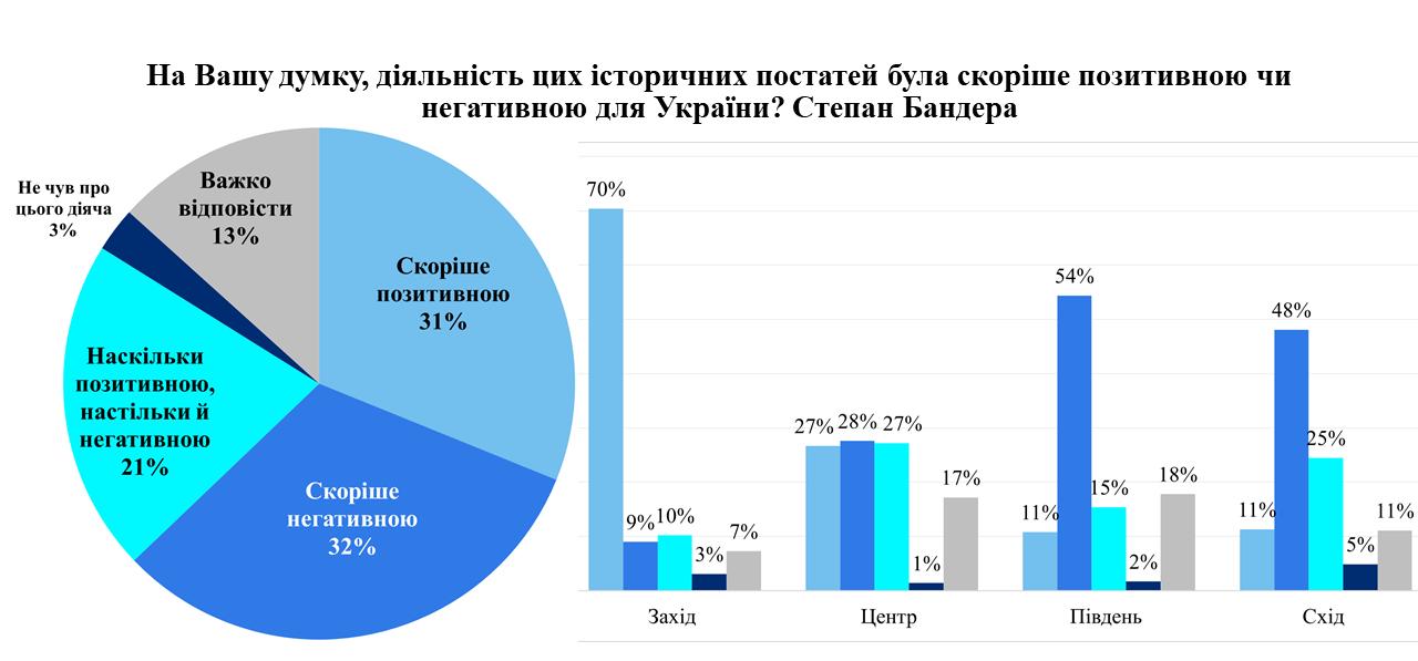 Що українці думають про Бандеру