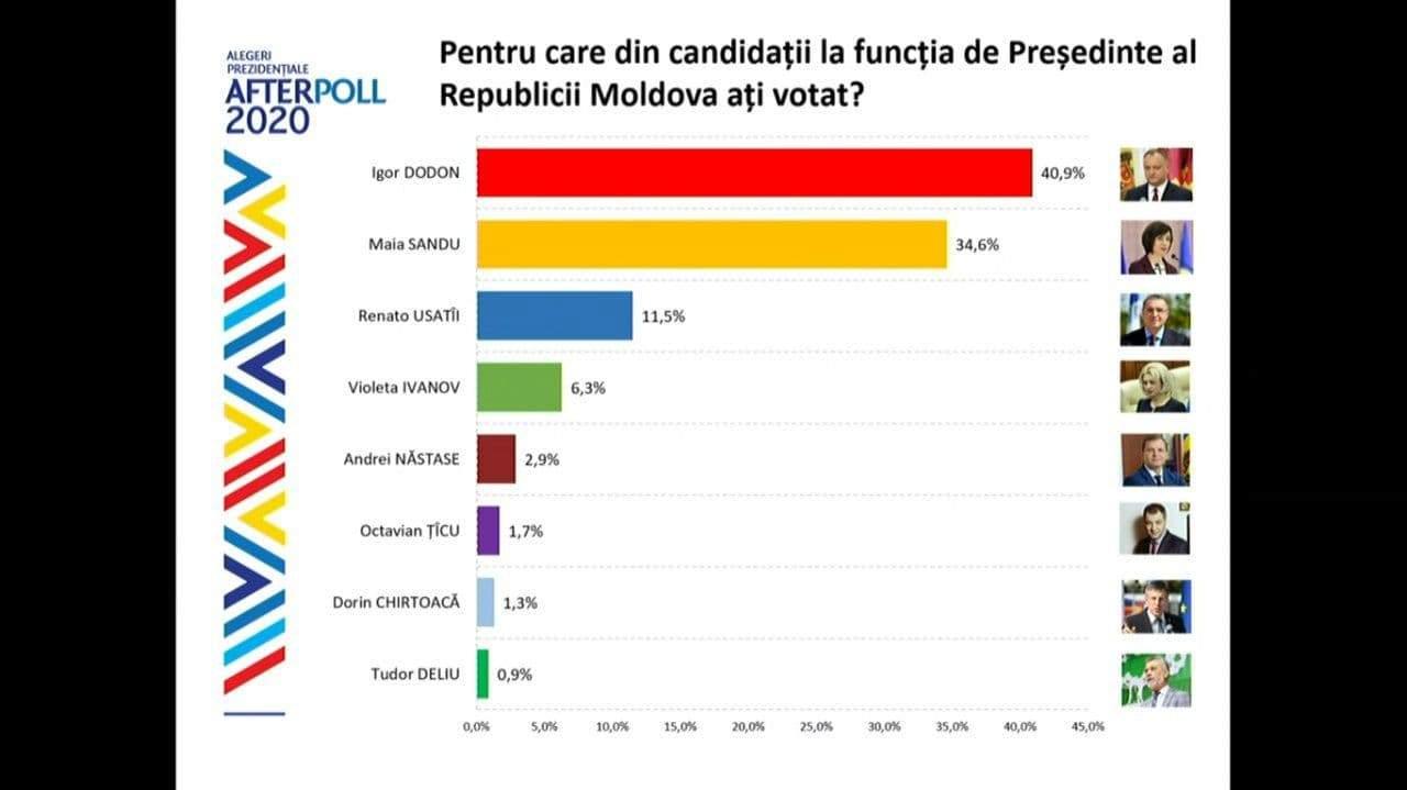 Екзитполи, вибори, Молдова, президент, Додон, Санду