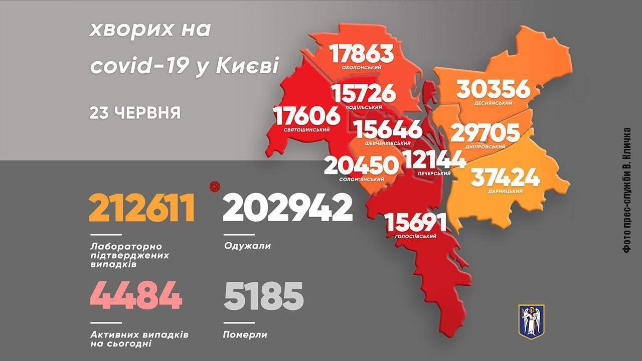 Коронавірус статистика Київ 23 червня Скільки захворіли Фото коронавірус  КМДА