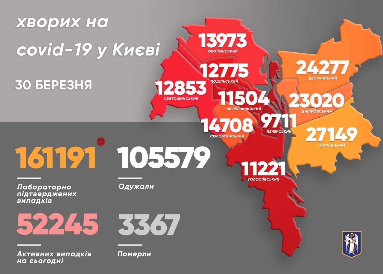 у Києві за добу зафіксували 1400 нових хворих на коронавірус