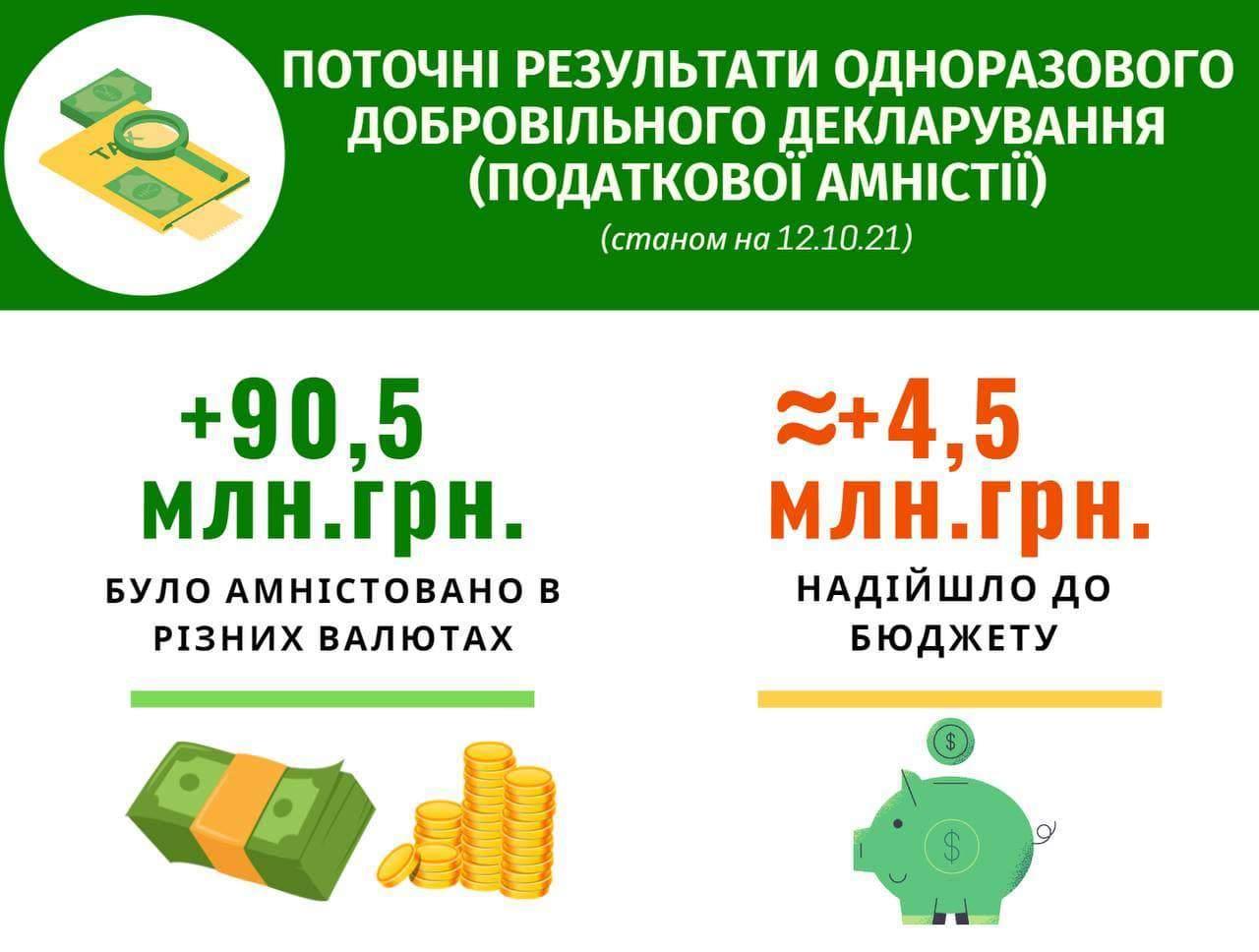результаты налоговой амнистии: сколько заплатили и закларувалы украинцы