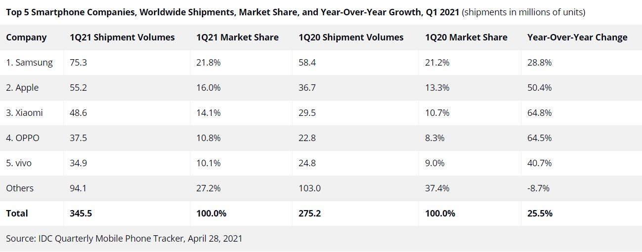 Статистика ринку
