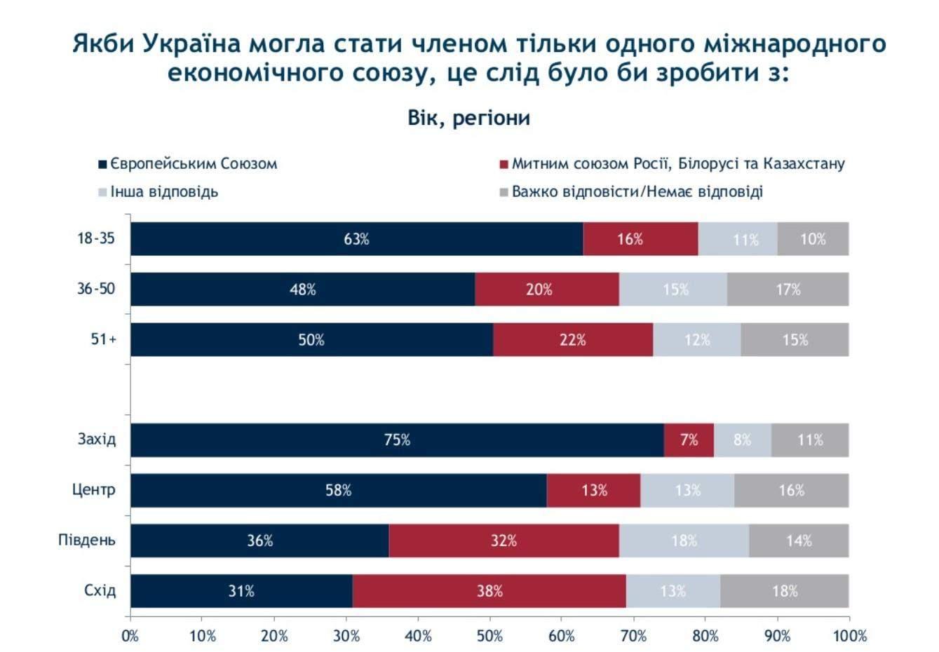 Українці про вступ до ЄС