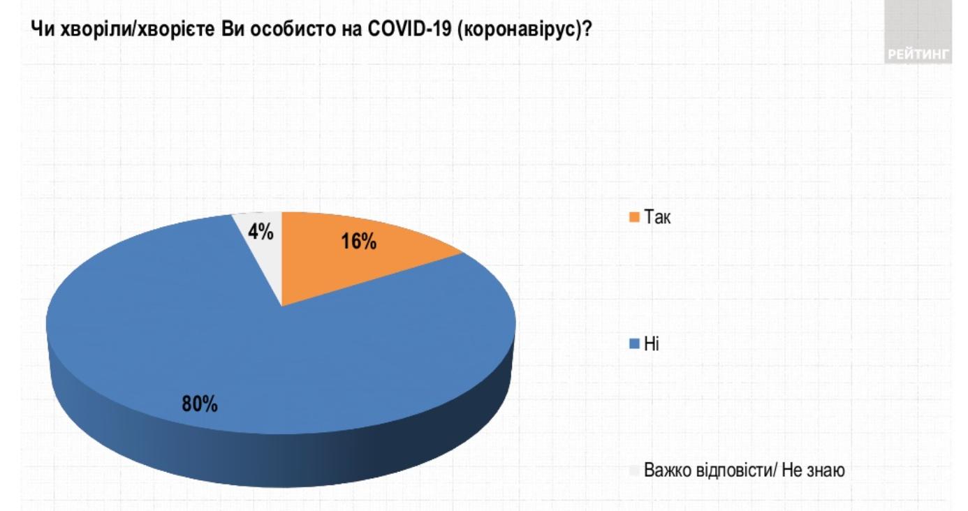 скільки українців ввжають, що перехворіли на коронавірус