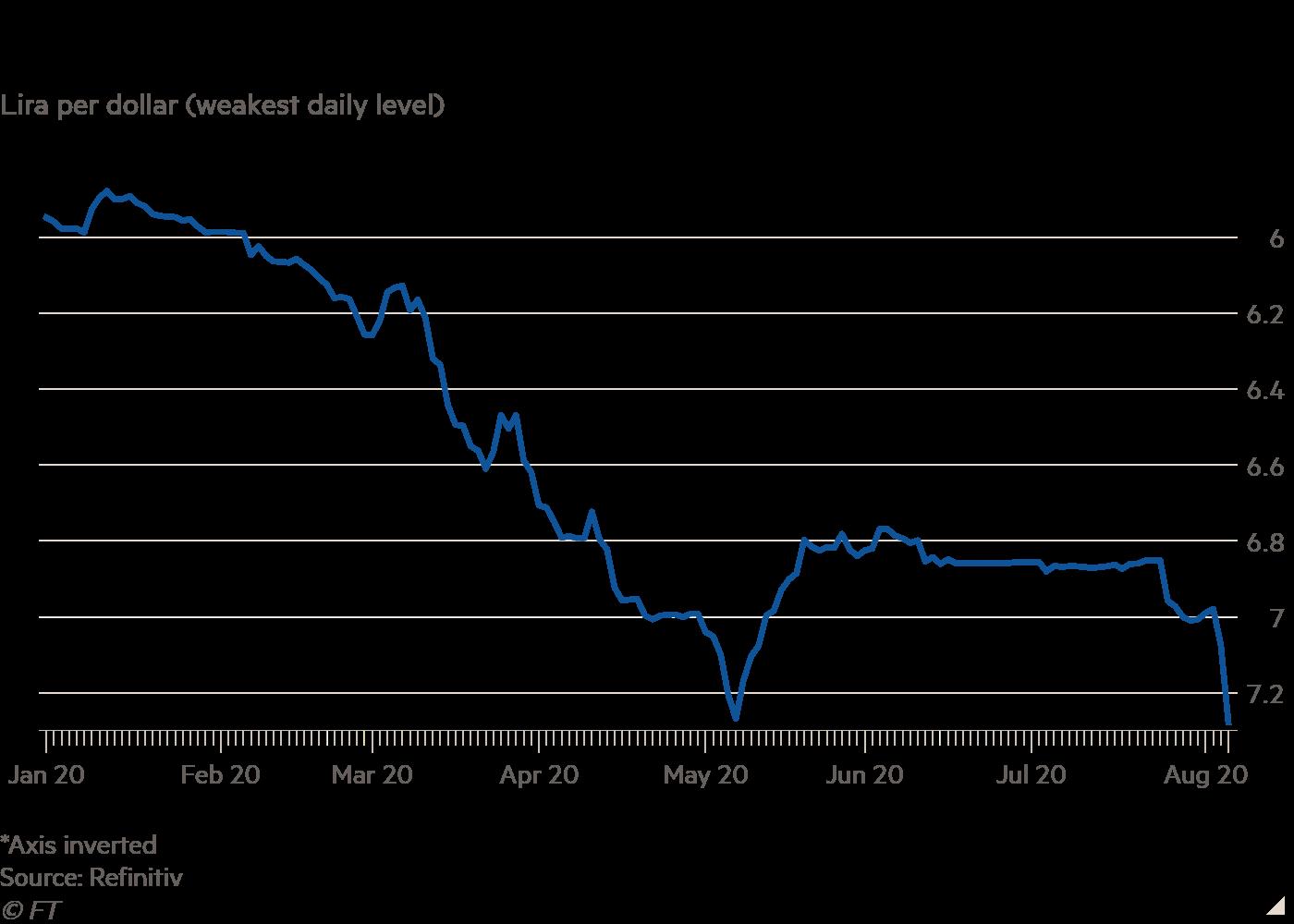 Как менялся курс лиры к доллару
