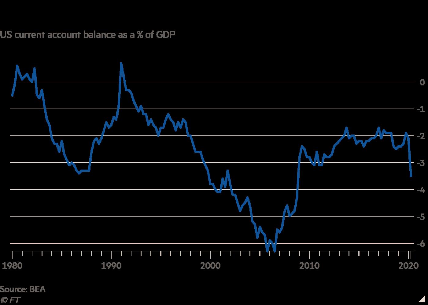 Дефицит текущего сфета США