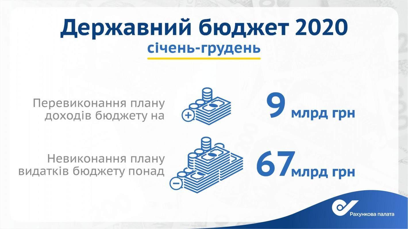 Держбюджет-2020