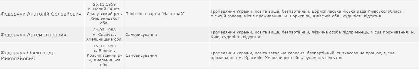 хто балотується в мери Борисполя
