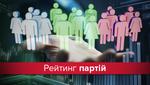 Зеленский, Гриценко, Тимошенко: кого украинцы выбрали бы в парламент сегодня