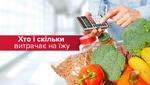 Недешеве задоволення: скільки українці витрачають на їжу