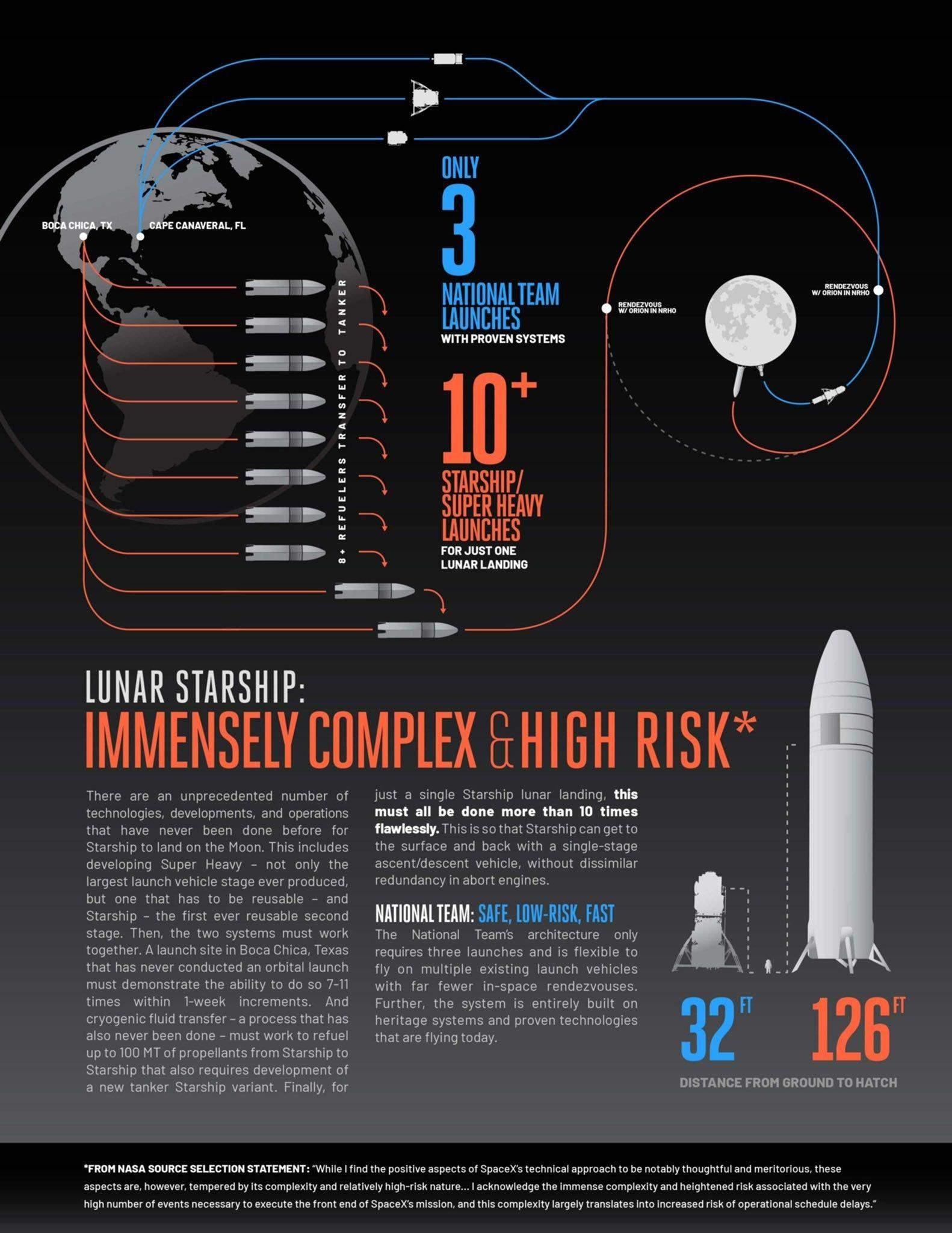 Інфографіка Blue Origin