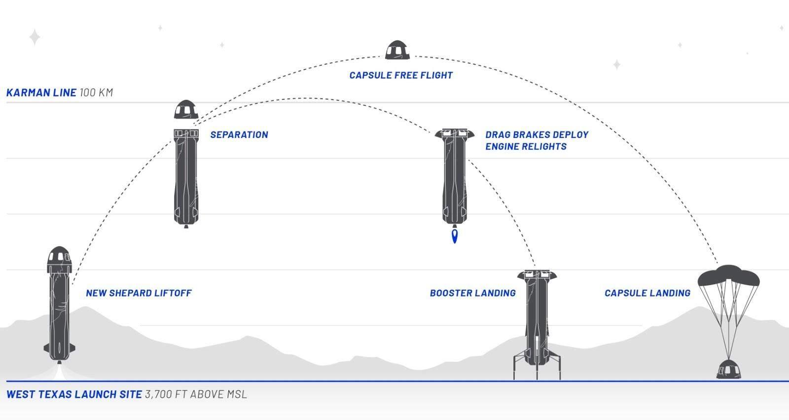 Схема польоту New Shepard