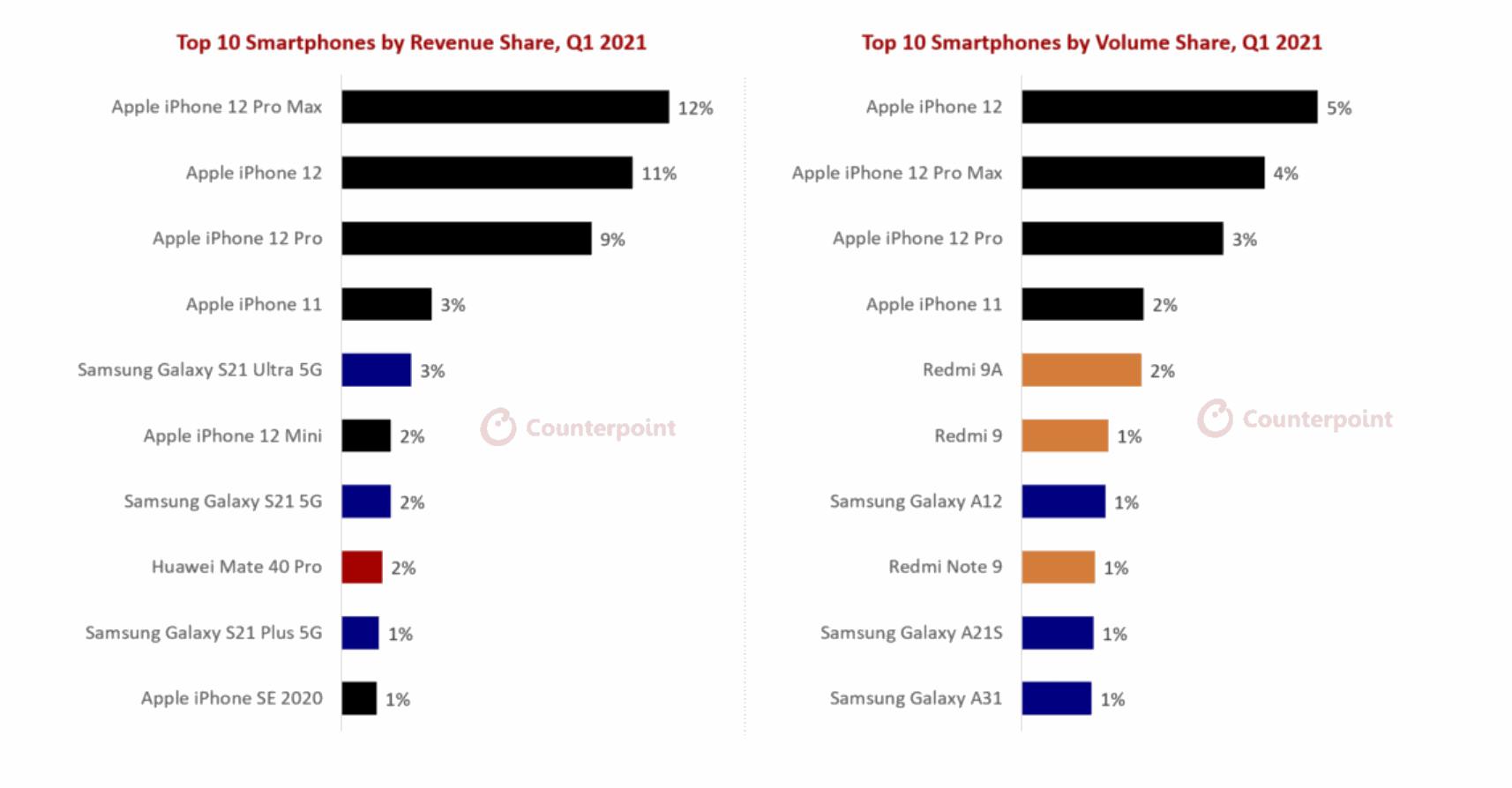 Обсяги продажів смартфонів