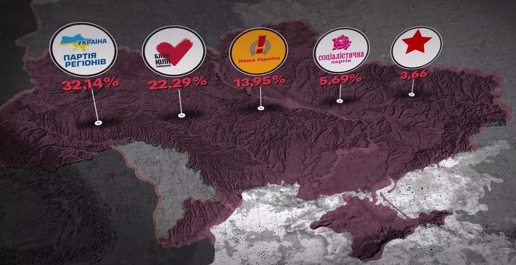 Результати парламентських виборів 2006 року